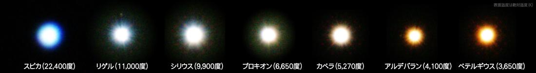 恒星の色と温度
